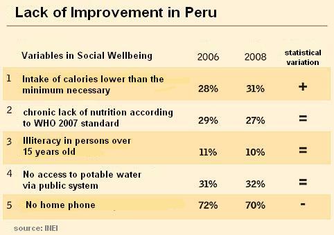 Peru quality of life