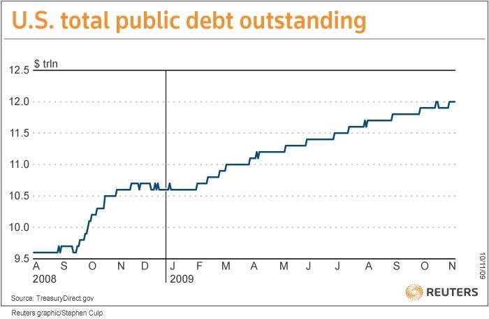US public debt outstanding