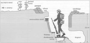 Construction and Design of Trenches  WWI Trench Warfare