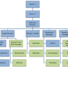Organizational chart and chain of command for employees also wwl ranch rh wwlranch weebly