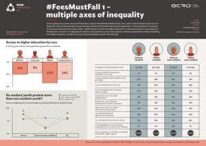 Read more about the article #FeesMustFall – multiple axes of inequality