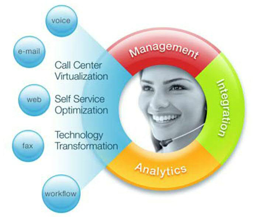IBM CFS Offerings  Contact Centre Solutions