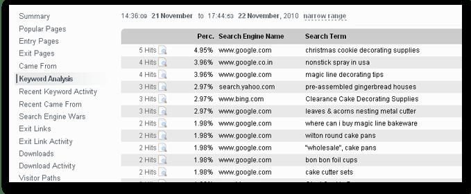 Keyword Analysis Screenshot