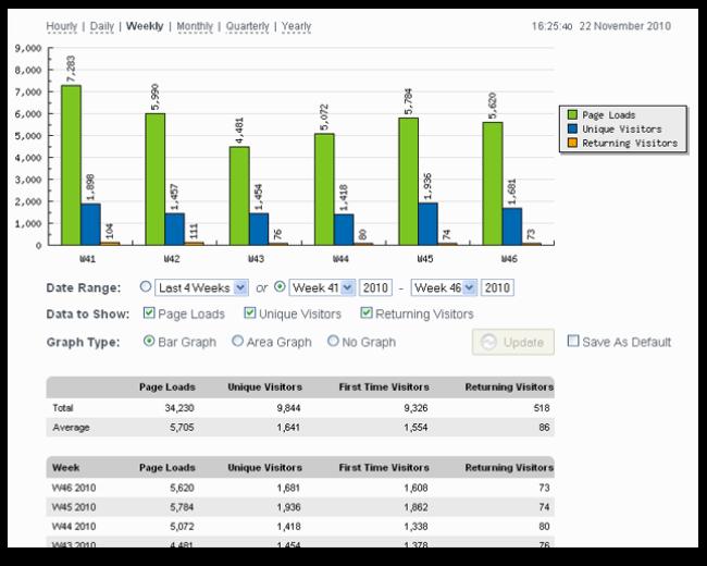 Configurable Summary Stats