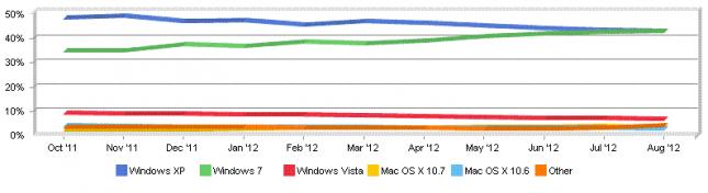 Windows OS X Market Share August 2012