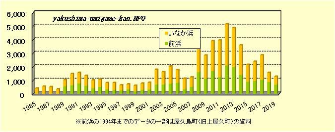 屋久島(いなか浜、前浜)年度別産卵回数
