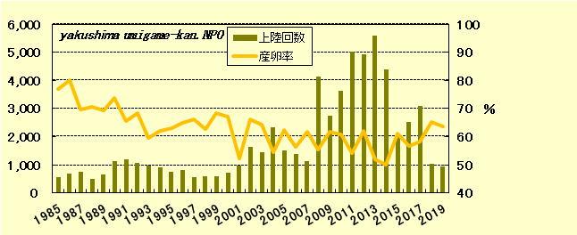屋久島(いなか浜)年度別上陸回数、産卵率推移