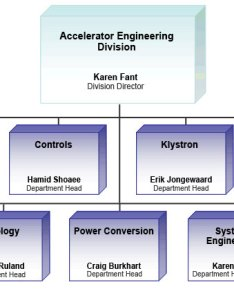 Org chart also slac national accelerator laboratory rh www groupacanford