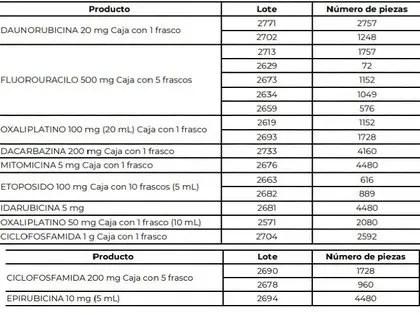Son casi 38 mil piezas que la Cofepris alertó no adquirir en el mercado negro (Foto: Captura de pantalla/Cofepris)