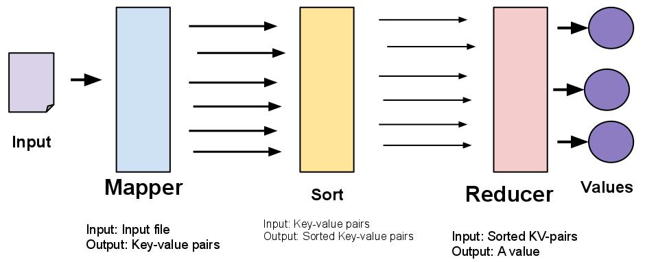Mapreduce Diagram