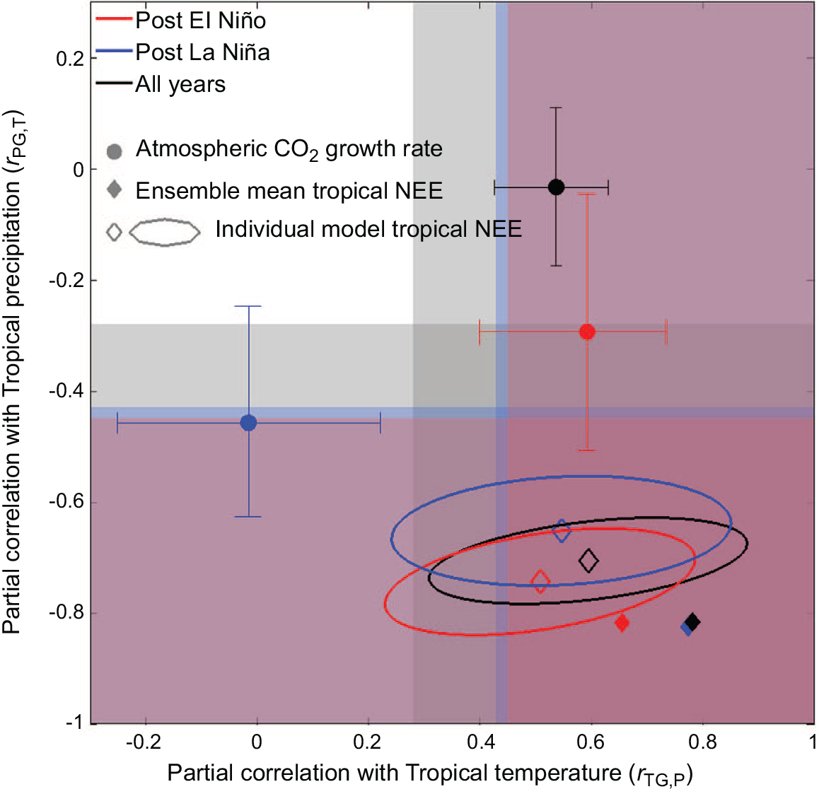 hight resolution of figure the response of the annual atmospheric growth rate of co2 agr to tropical mean annual temperature tmat and precipitation tmap differs by enso