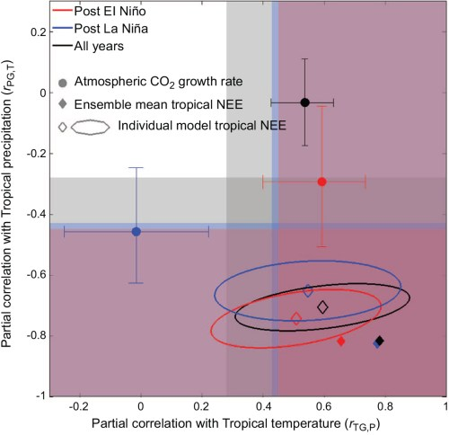 small resolution of figure the response of the annual atmospheric growth rate of co2 agr to tropical mean annual temperature tmat and precipitation tmap differs by enso