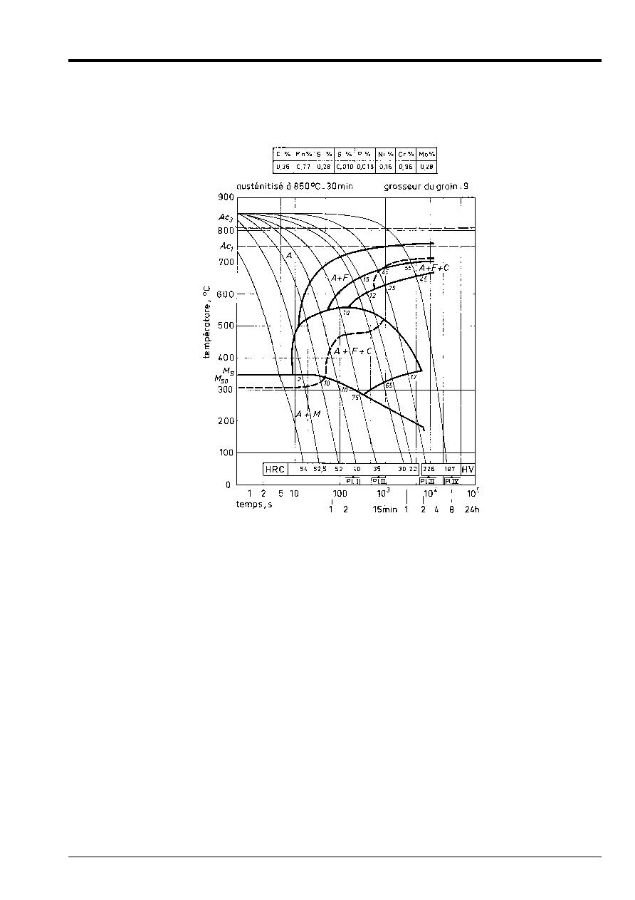 Models of metallurgical behavior of steels in Code_Aster