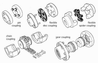 Motor Shaft Coupling Types Torque Converter Wiring Diagram