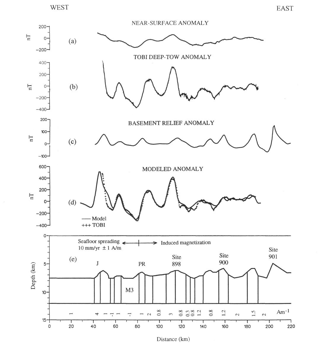 hight resolution of profiles related to the tobi deep tow magnetometer profile a total field