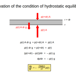 consider a layer between r and r dr with cross section a and mass density write down force equilibrium gravity pressure from above pressure from  [ 1058 x 794 Pixel ]