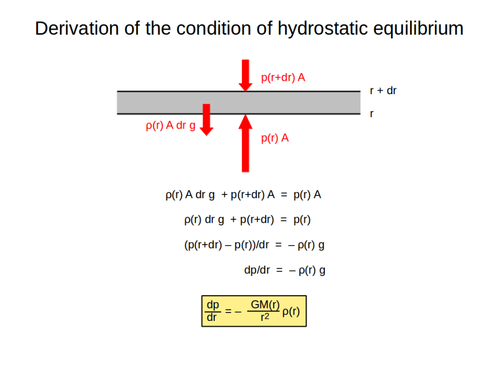 medium resolution of consider a layer between r and r dr with cross section a and mass density write down force equilibrium gravity pressure from above pressure from