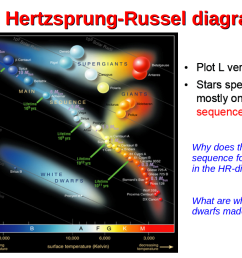 in the hertzsprung russel h r diagram one plots stars with their luminosity lstar versus effective temperature teff theoretical models on double  [ 1058 x 794 Pixel ]