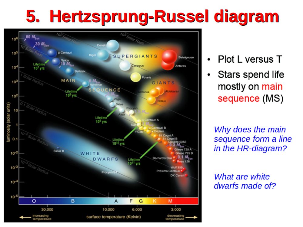medium resolution of in the hertzsprung russel h r diagram one plots stars with their luminosity lstar versus effective temperature teff theoretical models on double