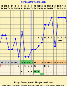 Got it also post your bfp charts rh boardsdingbee