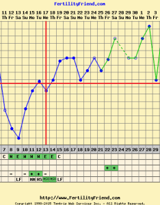 Here was mine also anyone who charted to bfp can  see your chart  rh boardsdingbee