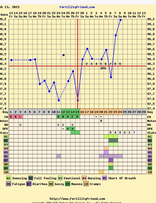 Unique Implantation Dip Chart | brandforesight co