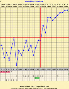 Closed anyone have  bfp chart they want to share  please also rh boardsdingbee