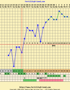 also post your bfp charts rh boardsdingbee