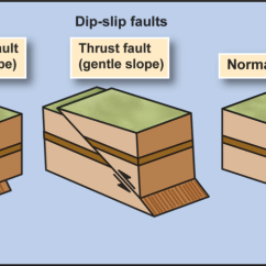 3 Types Of Faults Diagram How To Wire An Ignition Coil Txeq