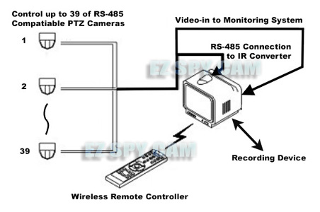 RS-485 to IR Converter + Wireless PTZ Remote Control Set