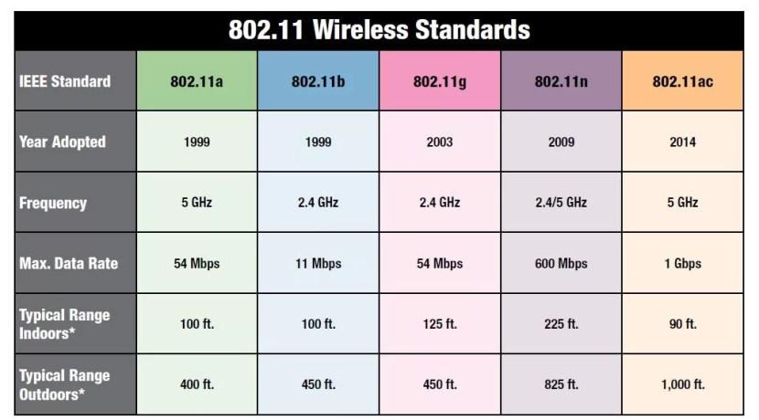 wifi-standaarden
