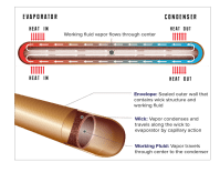 Heat Pipes for Thermal Management | ACT
