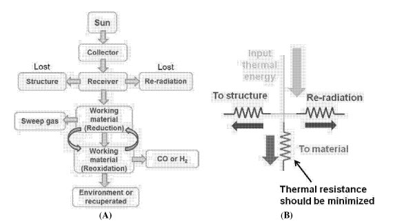 Syngas Production by Thermochemical Conversion of CO 2 and