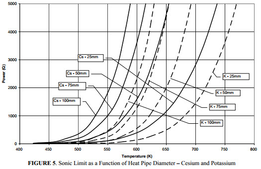 Design And Testing Of Titanium, Cesium, Potassium Heat Pipes