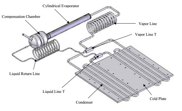 Titanium Loop Heat Pipes for Space Nuclear Power Systems