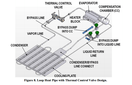 Loop Heat Pipe With Thermal Control Valve For Variable