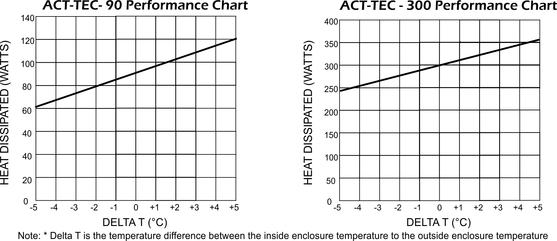 Act Tec Thermoelectric Coolers