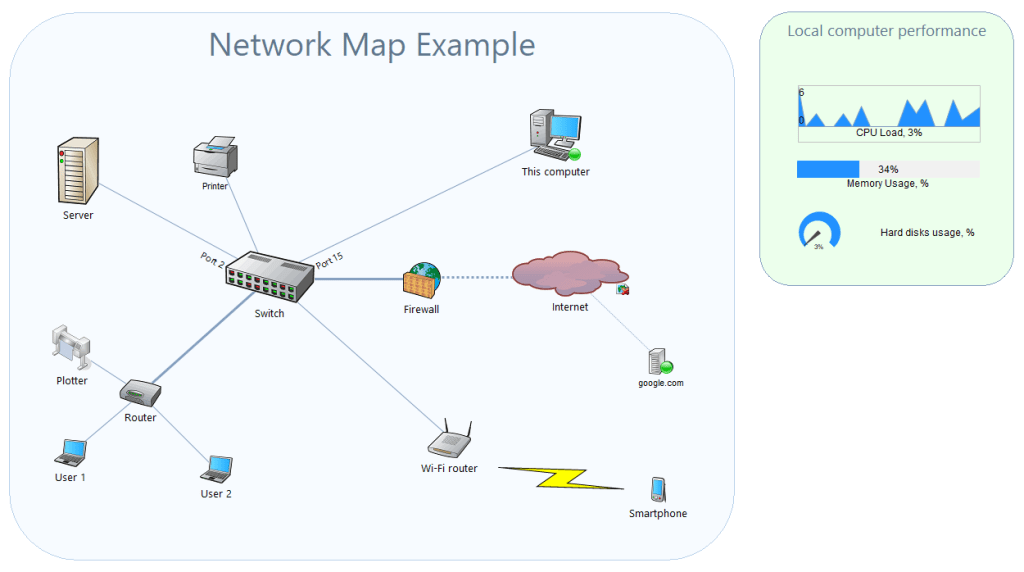 displaying widgets and charts on network map