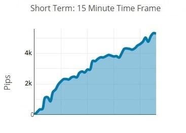 Short term Performance v03