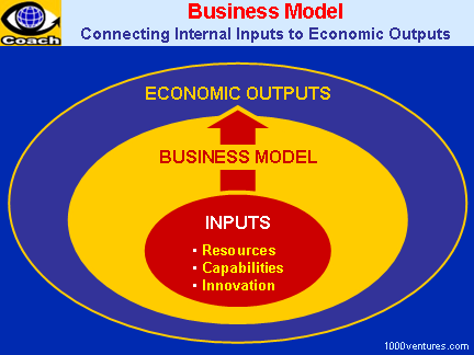 BUSINESS MODEL: Connecting Resources, Capabilities, and Innovation to Economic Outputs
