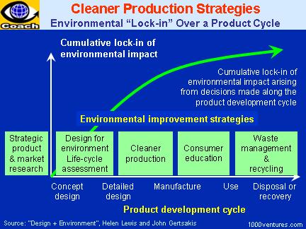 Strategic Management Definition