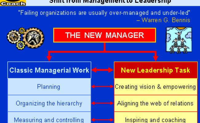 Leadership Vs Management Leadership Versus Management