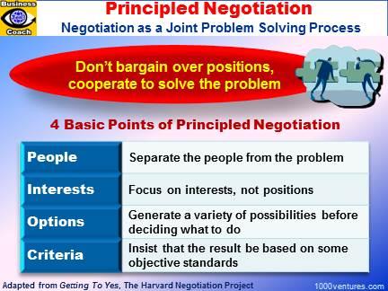 Principled Negotiation Negotiation On Merits Effective