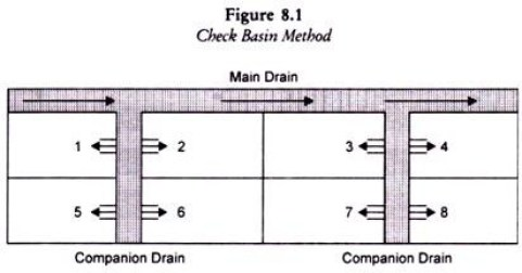 Advantages and Disadvantages of Check Basin Method