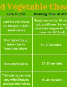 How to roast vegetables cheat sheet from days of real food also recipe ways rh daysofrealfood