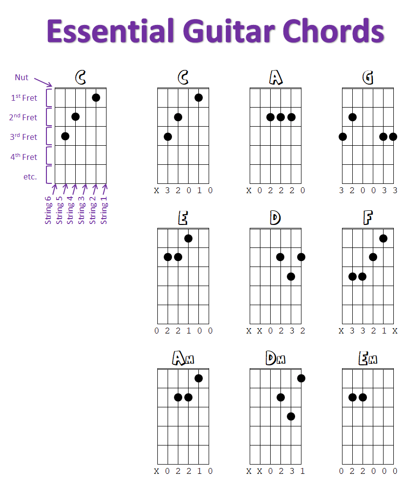 hight resolution of guitar chords