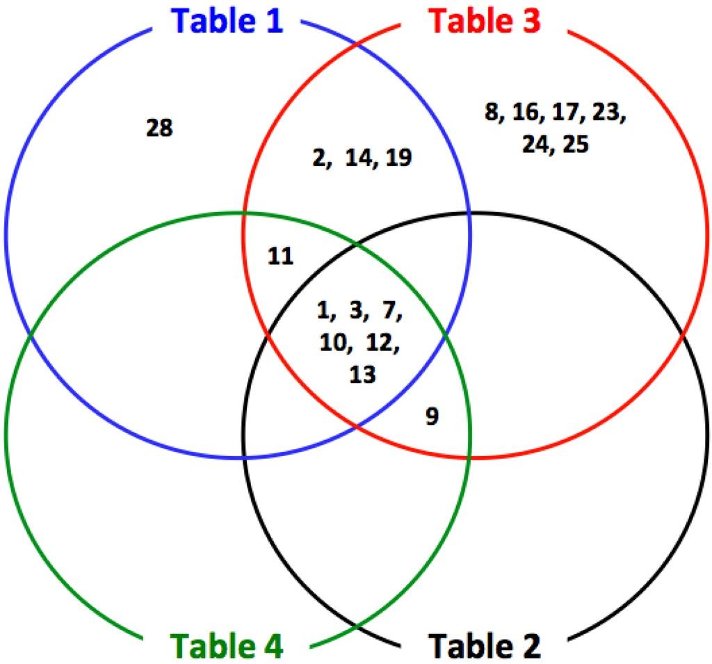 Printable Venn Diagram Worksheets