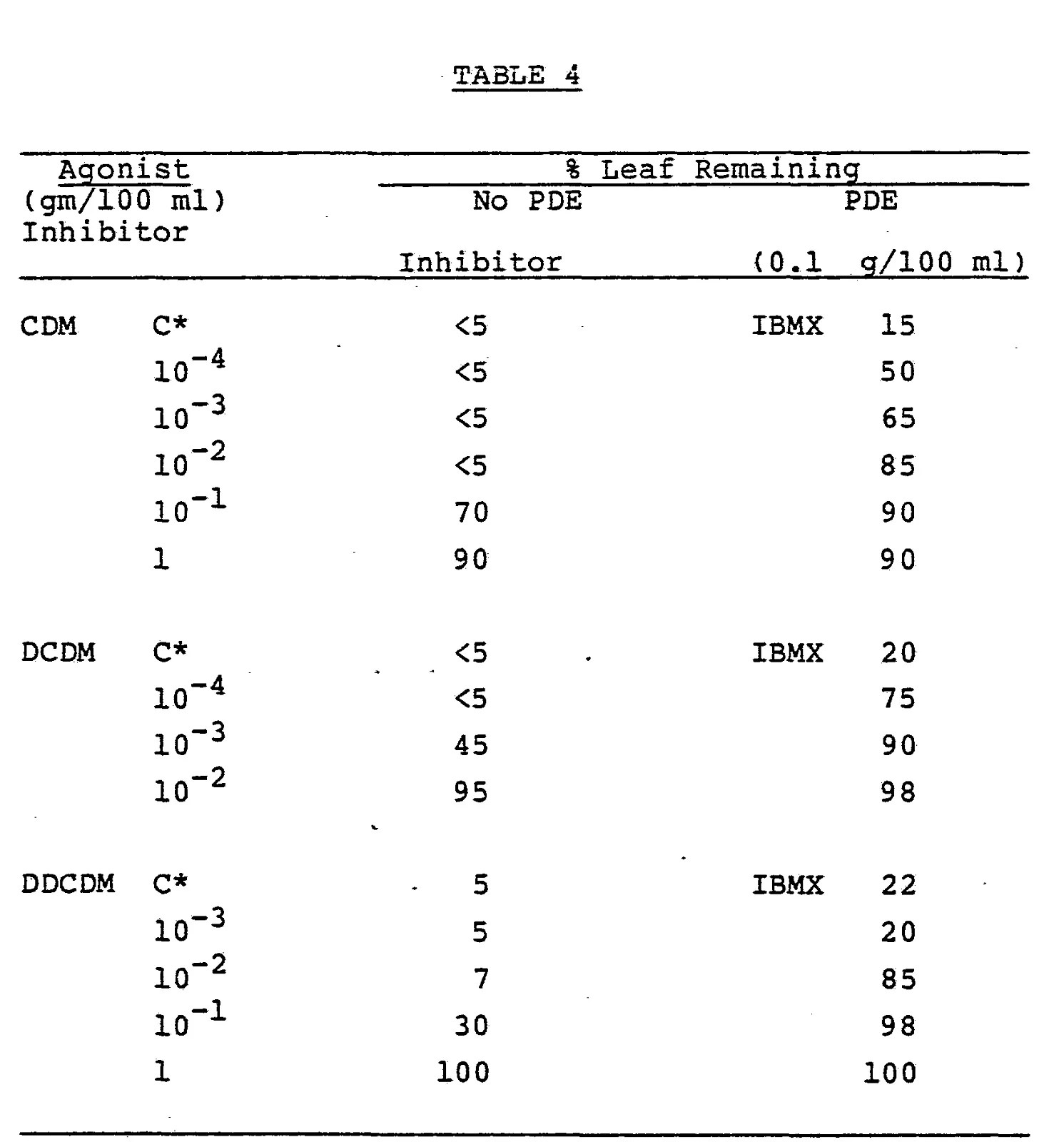 Stem And Leaf Diagram Printable