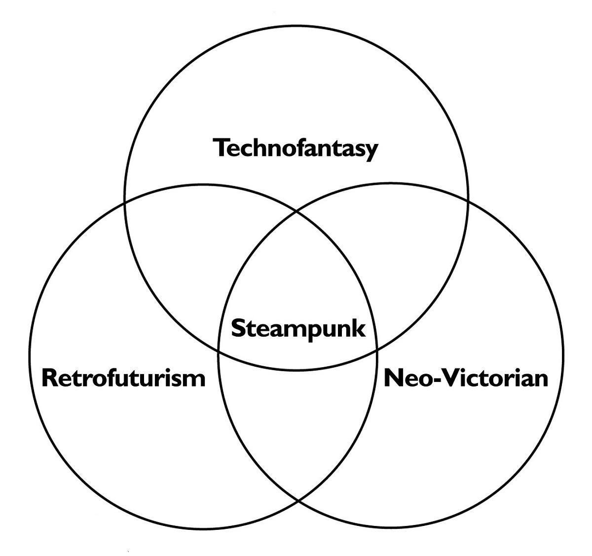 Triple Venn Diagrams Printable