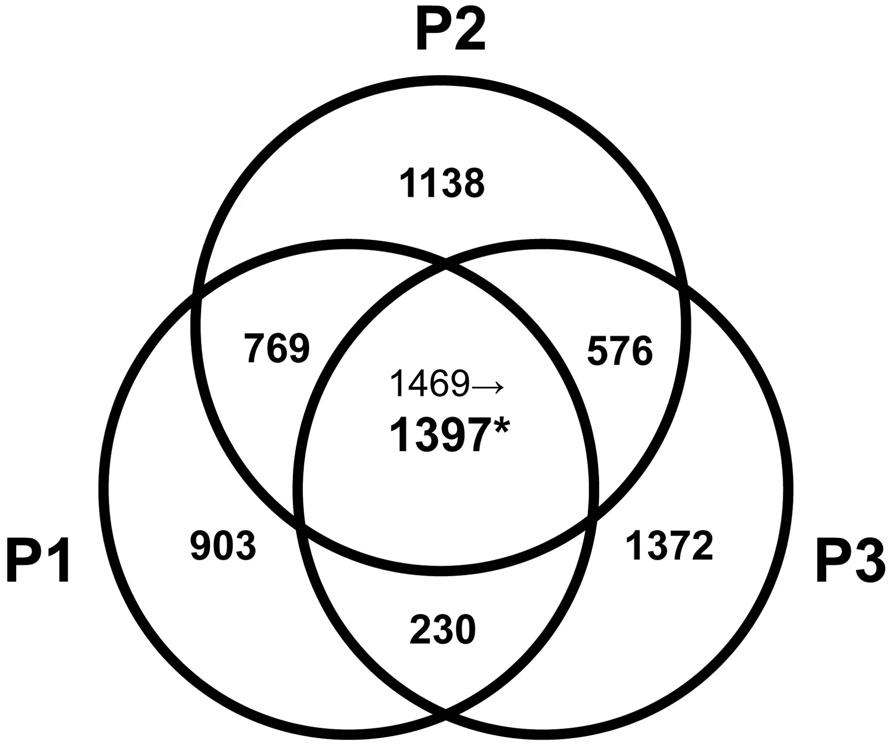 Venn Diagrams Math Examples